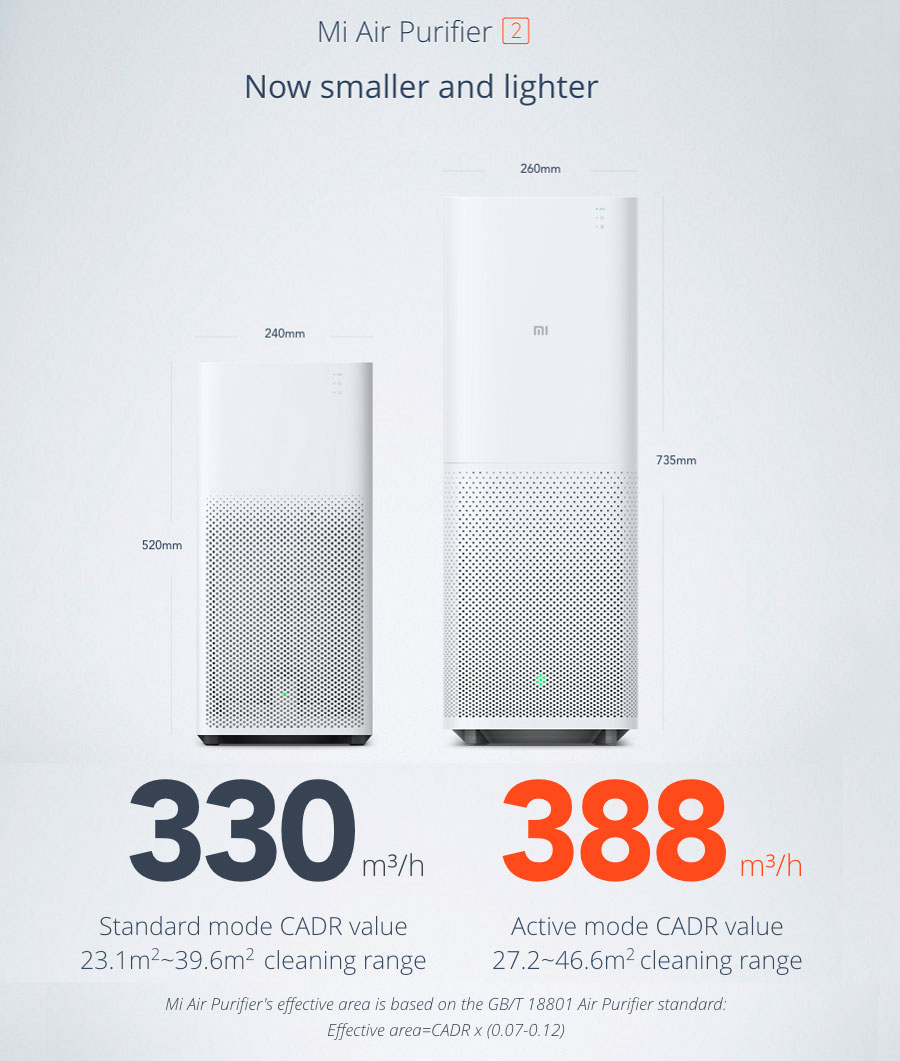 Wholesale Xiaomi Mi Air Purifier 2 Price At Nis Store Com