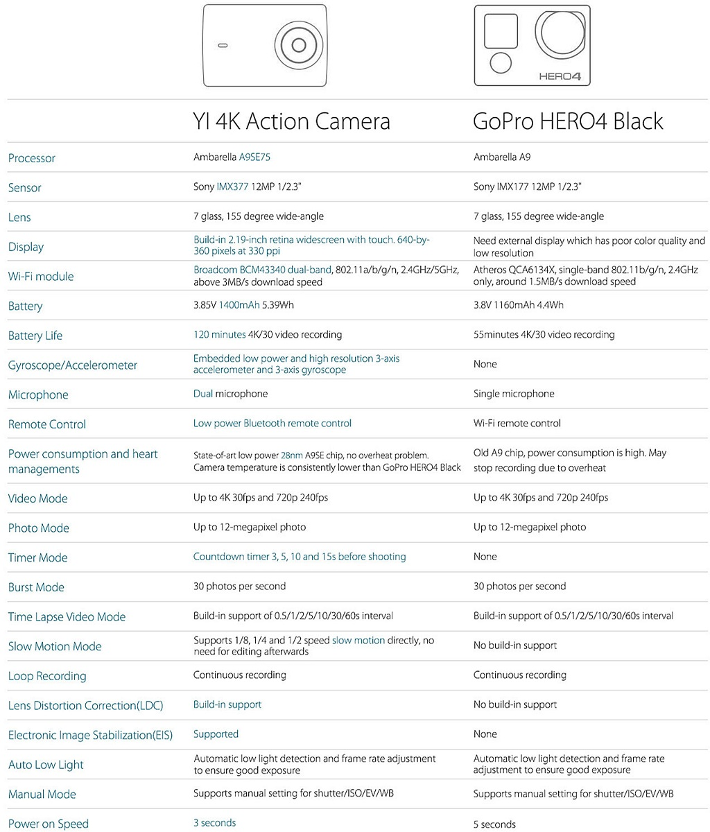 Yi 4K Action Camera vs  GoPro Hero 4 Comparison - only
